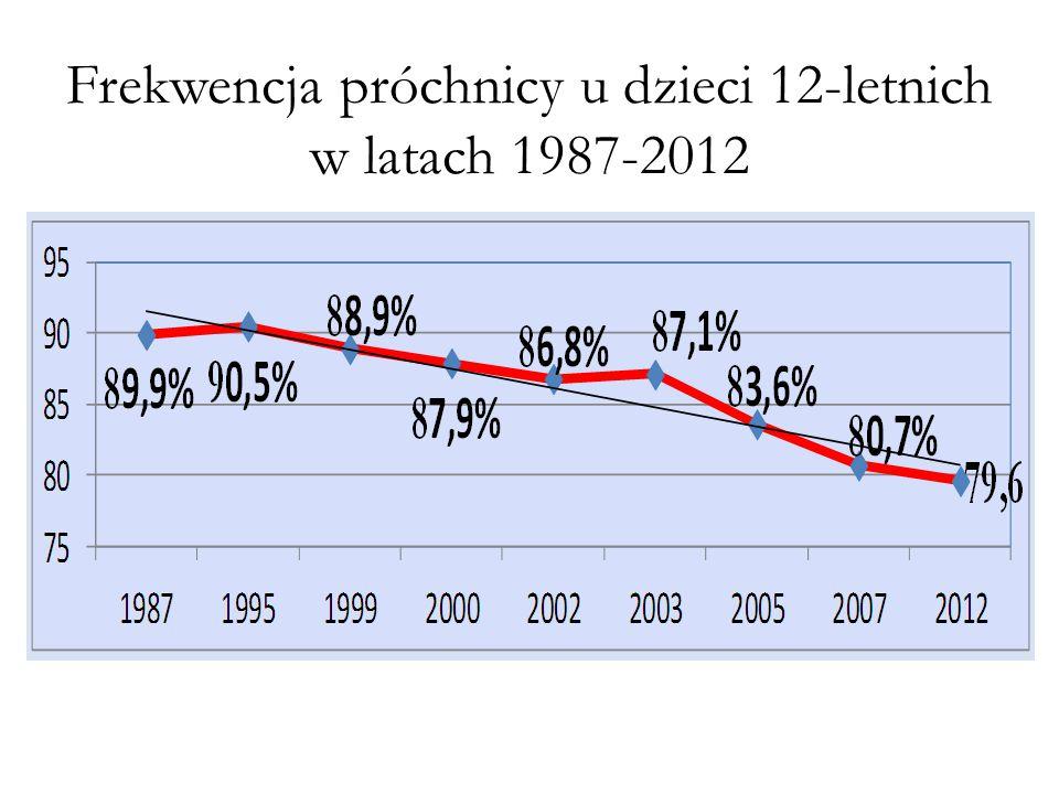 Frekwencja próchnicy u dzieci 12-letnich w latach 1987-2012