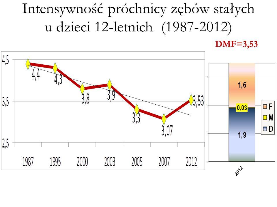 Intensywność próchnicy zębów stałych u dzieci 12-letnich (1987-2012) DMF=3,53