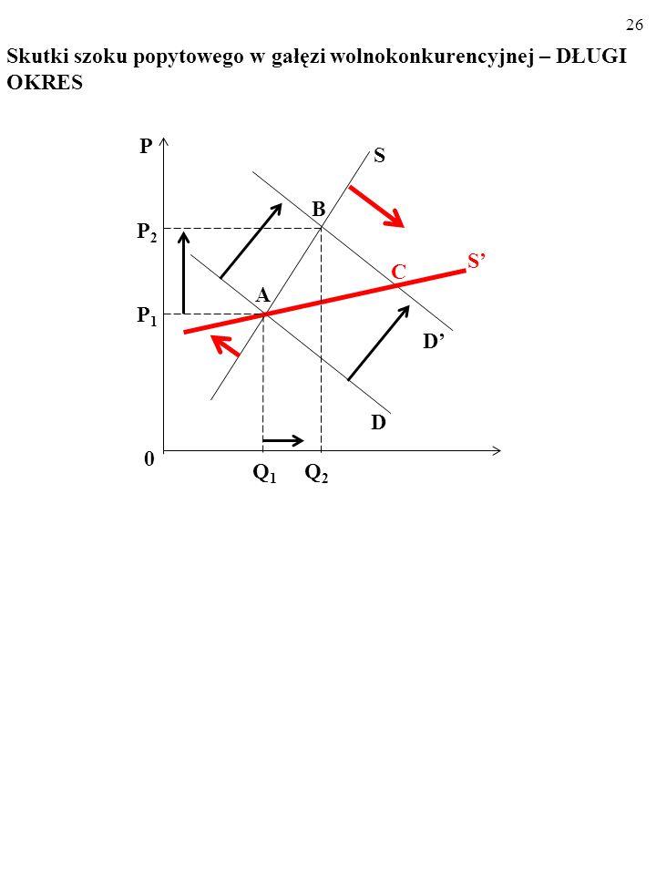 25 Skutki szoku popytowego w gałęzi wolnokonkurencyjnej – KRÓT- KI OKRES P Q 1 Q 2 0 P2P2 P1P1 D S D' A B