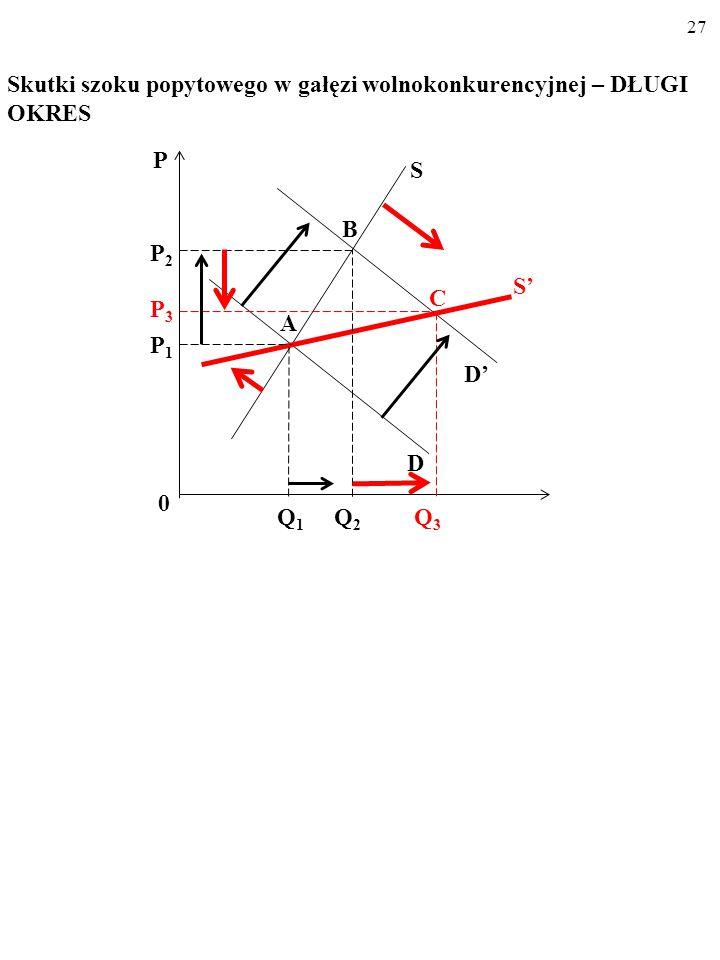 26 Skutki szoku popytowego w gałęzi wolnokonkurencyjnej – DŁUGI OKRES P C Q 1 Q 2 0 P2P2 P1P1 D S S' D' A B