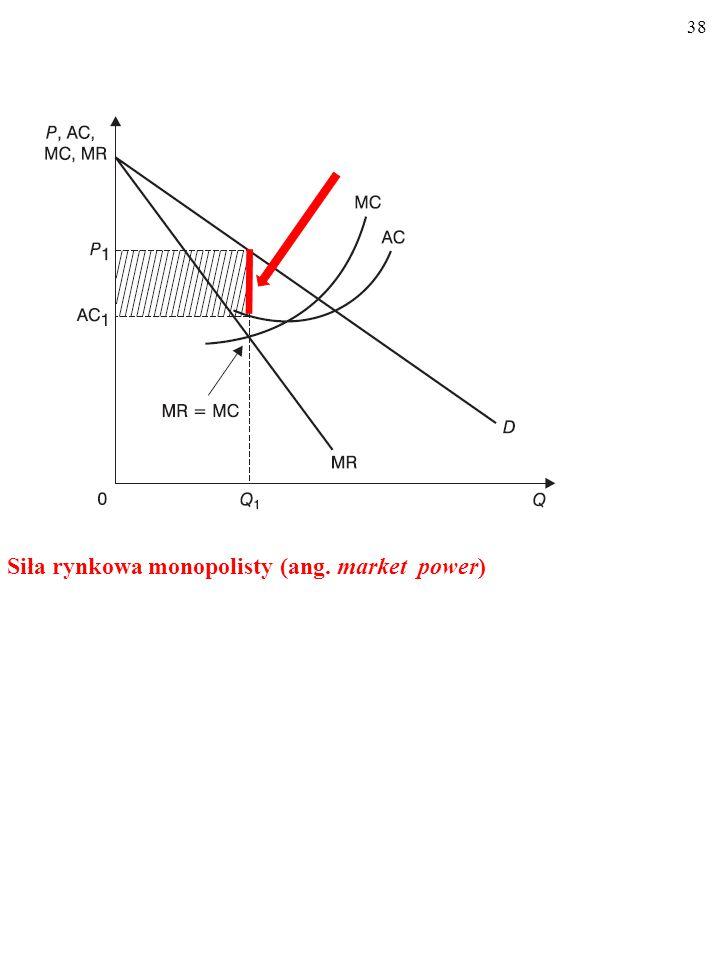 38 Siła rynkowa monopolisty (ang. market power)