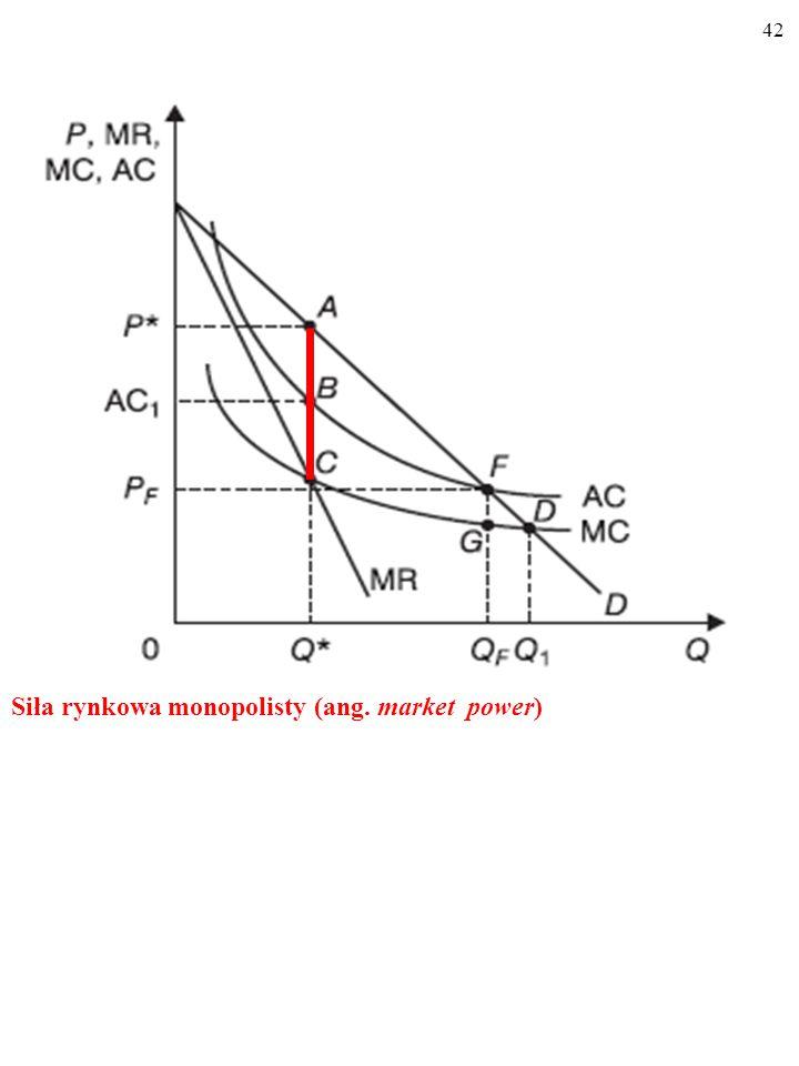 42 Siła rynkowa monopolisty (ang. market power)