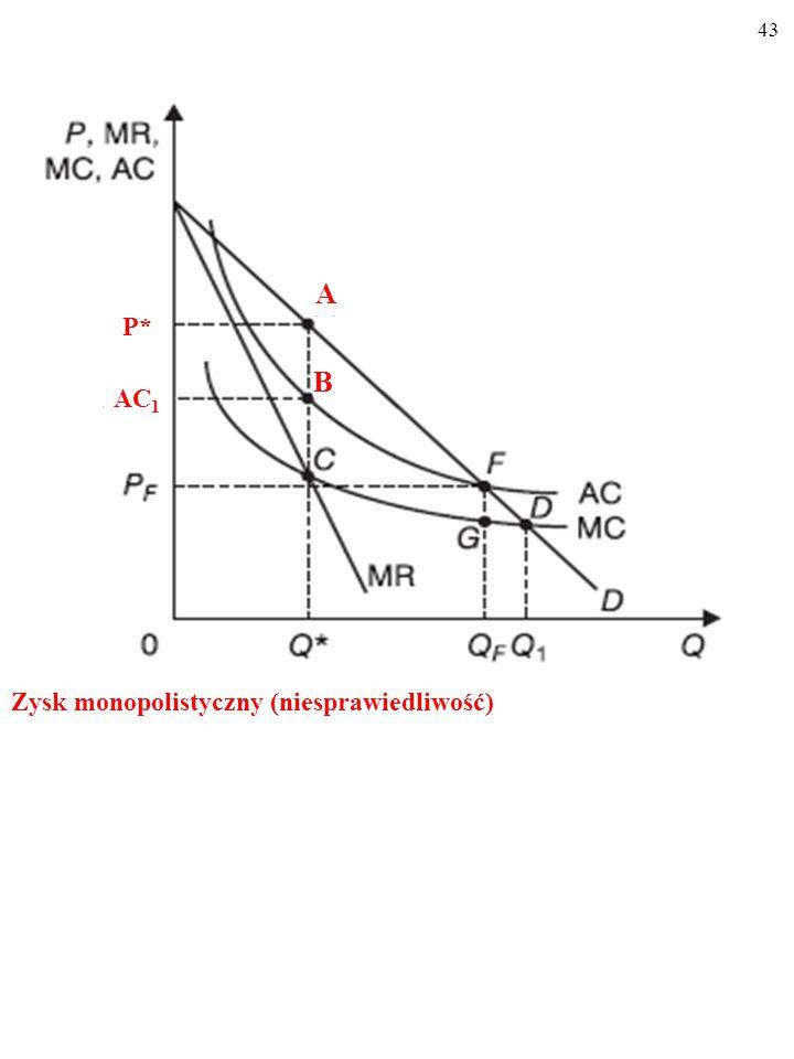 43 Zysk monopolistyczny (niesprawiedliwość) AC 1 P* A B