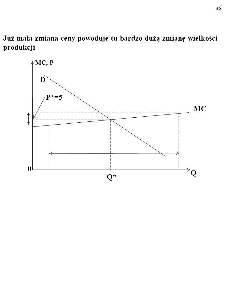 48 Już mała zmiana ceny powoduje tu bardzo dużą zmianę wielkości produkcji P*=5 MC, P D 0 Q MC Q*