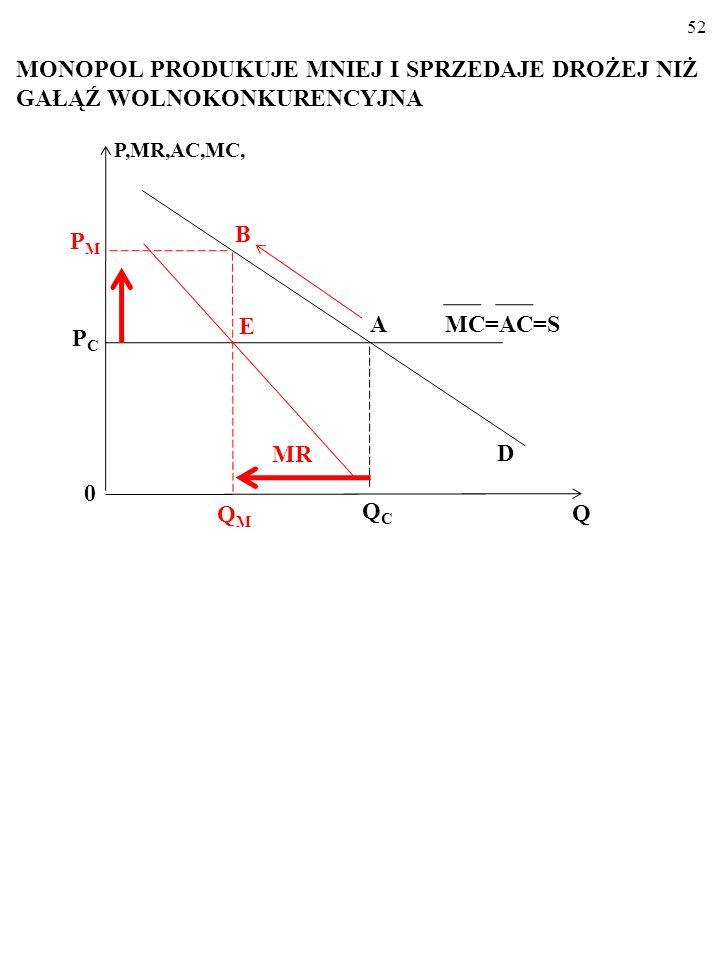 51 PRODUKCJA I CENA W GAŁĘZI WOLNOKONKURENCYJ- NEJ MC=AC=S P,MR,AC,MC, D 0 Q PCPC QCQC A MR=P=MC