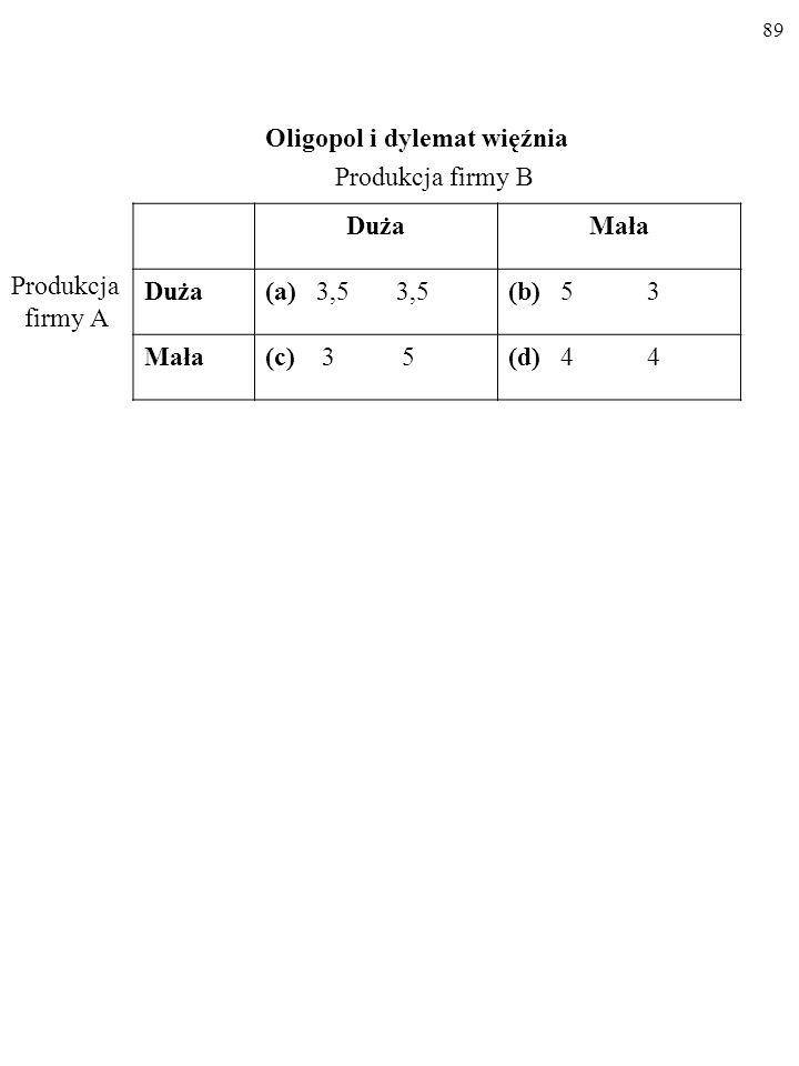 89 Oligopol i dylemat więźnia DużaMała Duża(a) 3,5 3,5(b) 5 3 Mała(c) 3 5(d) 4 4 Produkcja firmy B Produkcja firmy A