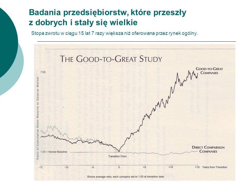 17 Badania przedsiębiorstw, które przeszły z dobrych i stały się wielkie Stopa zwrotu w ciągu 15 lat 7 razy większa niż oferowana przez rynek ogólny.