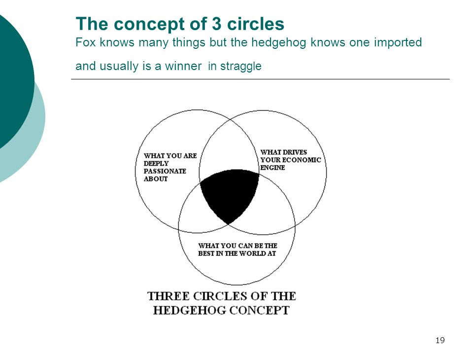 19 The concept of 3 circles Fox knows many things but the hedgehog knows one imported and usually is a winner in straggle
