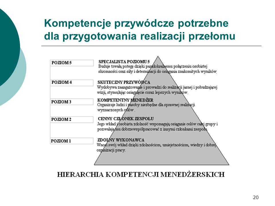 20 Kompetencje przywódcze potrzebne dla przygotowania realizacji przełomu