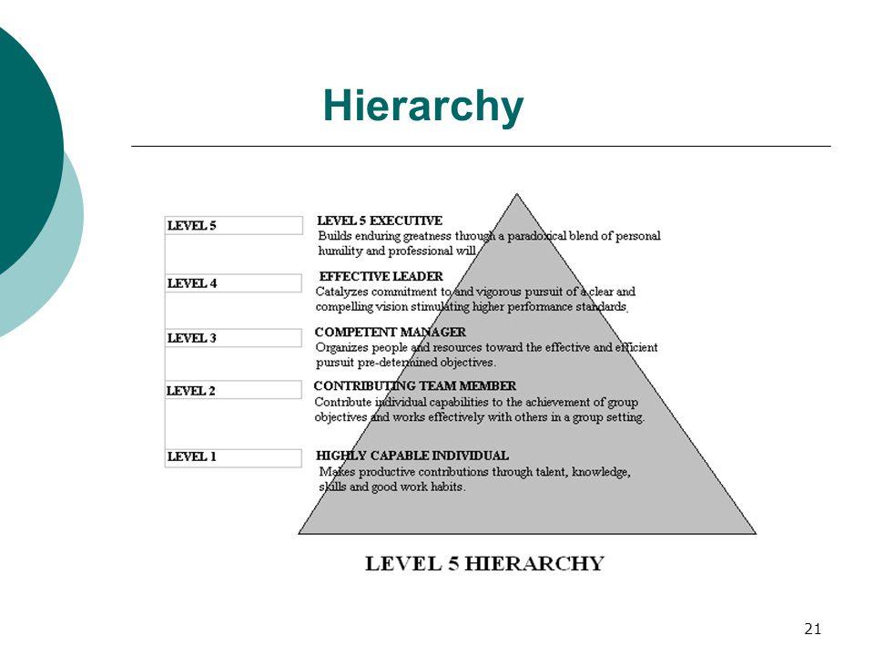 21 Hierarchy