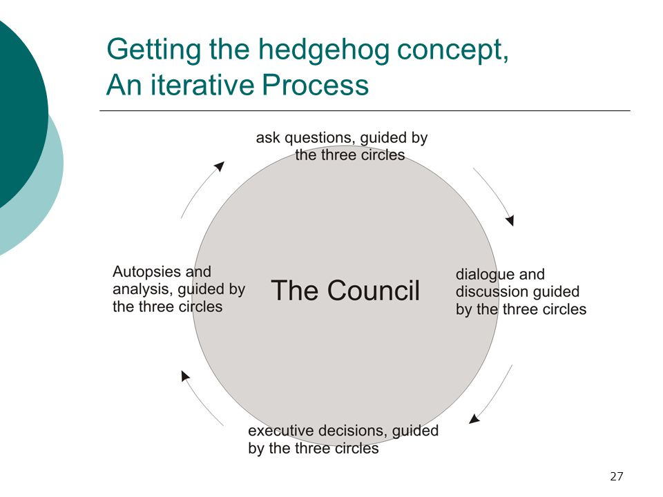 27 Getting the hedgehog concept, An iterative Process