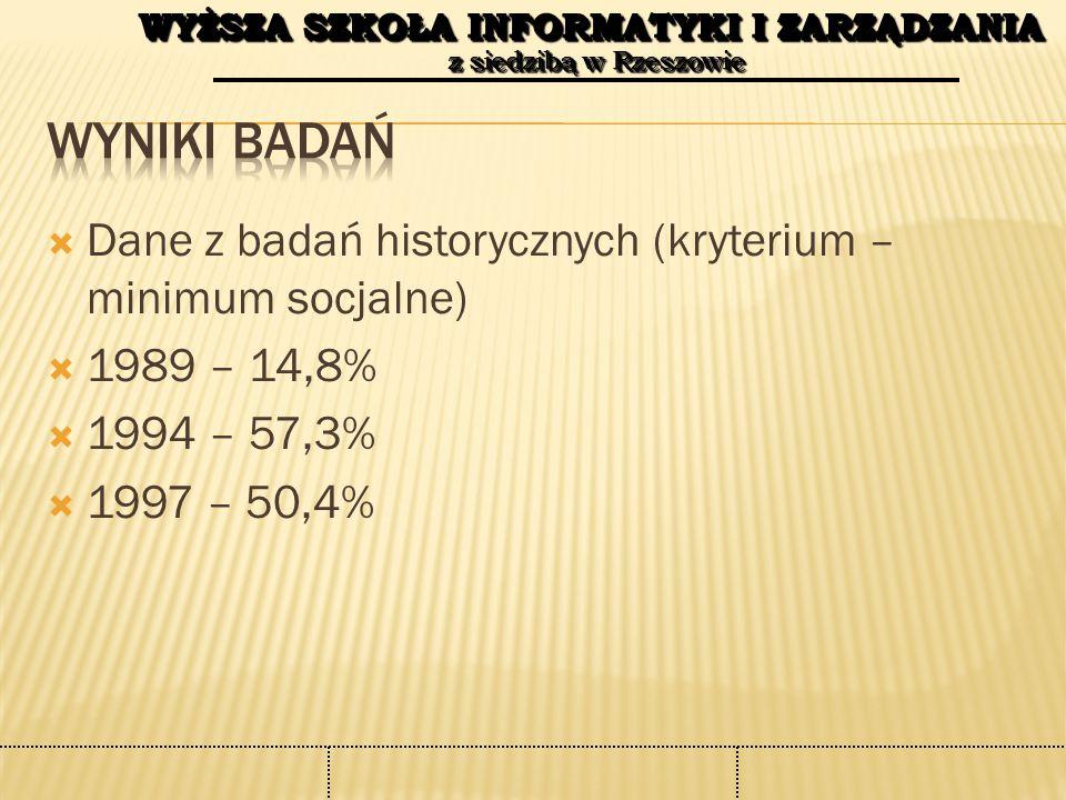 WYŻSZA SZKOŁA INFORMATYKI I ZARZĄDZANIA z siedzibą w Rzeszowie WYŻSZA SZKOŁA INFORMATYKI I ZARZĄDZANIA z siedzibą w Rzeszowie  Dane z badań historycznych (kryterium – minimum socjalne)  1989 – 14,8%  1994 – 57,3%  1997 – 50,4%