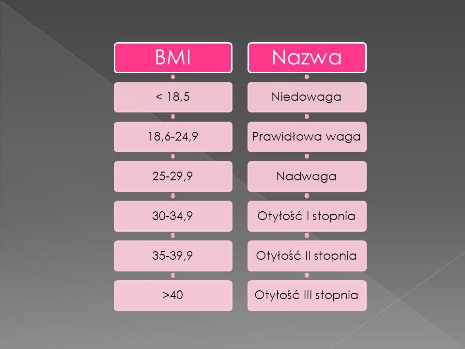 BMI < 18,518,6-24,925-29,930-34,935-39,9>40 Nazwa NiedowagaPrawidłowa wagaNadwagaOtyłość I stopniaOtyłość II stopniaOtyłość III stopnia