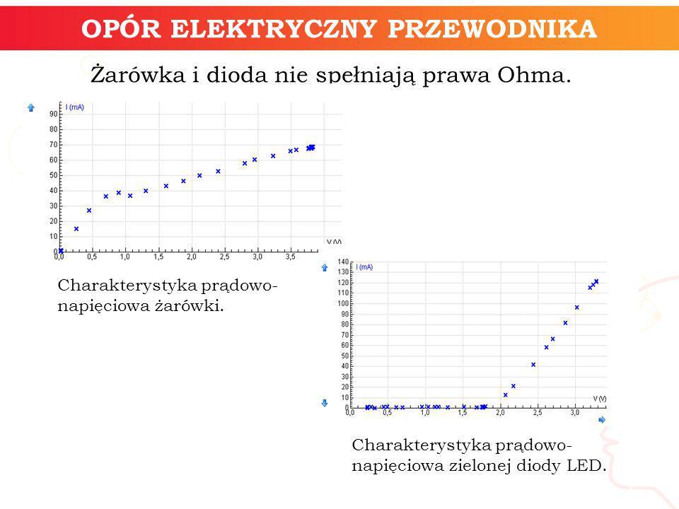informatyka + 7 OPÓR ELEKTRYCZNY PRZEWODNIKA Żarówka i dioda nie spełniają prawa Ohma. Charakterystyka prądowo- napięciowa zielonej diody LED. Charakt