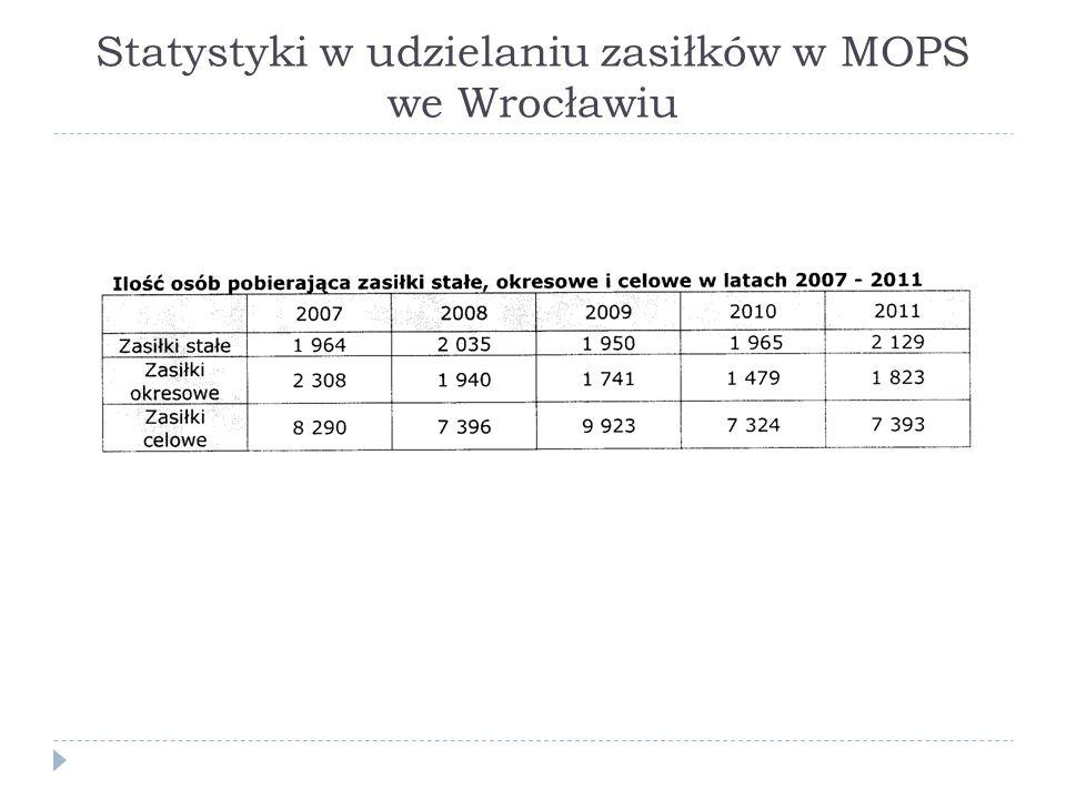 Statystyki w udzielaniu zasiłków w MOPS we Wrocławiu