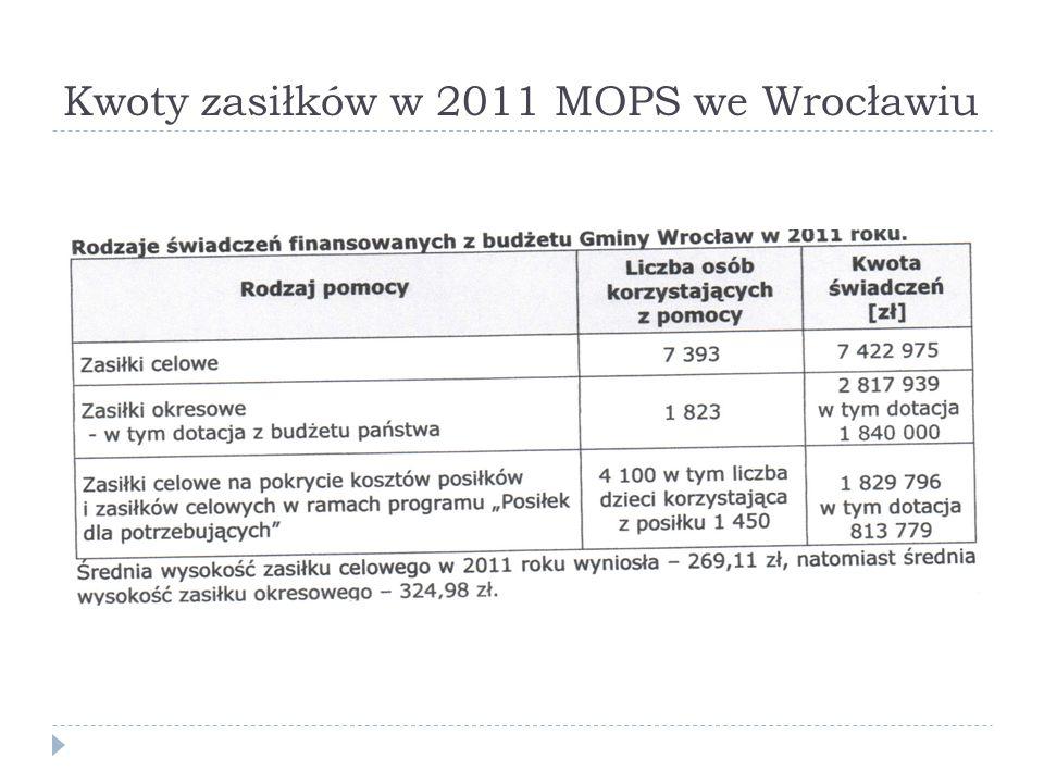 Kwoty zasiłków w 2011 MOPS we Wrocławiu