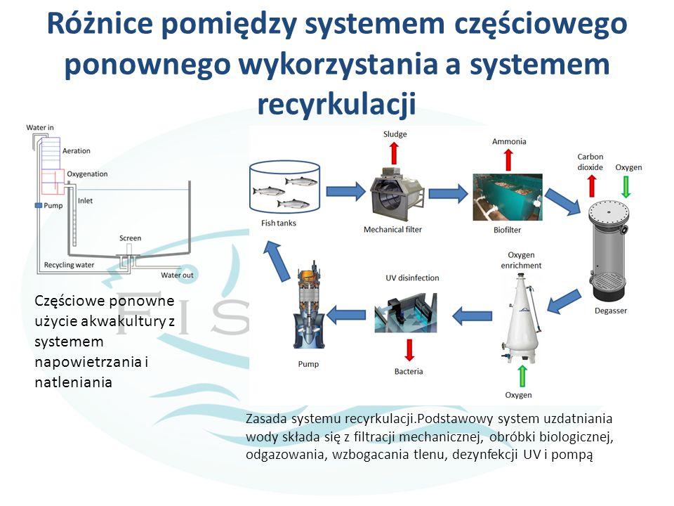 Różnice pomiędzy systemem częściowego ponownego wykorzystania a systemem recyrkulacji Zasada systemu recyrkulacji.Podstawowy system uzdatniania wody składa się z filtracji mechanicznej, obróbki biologicznej, odgazowania, wzbogacania tlenu, dezynfekcji UV i pompą Częściowe ponowne użycie akwakultury z systemem napowietrzania i natleniania
