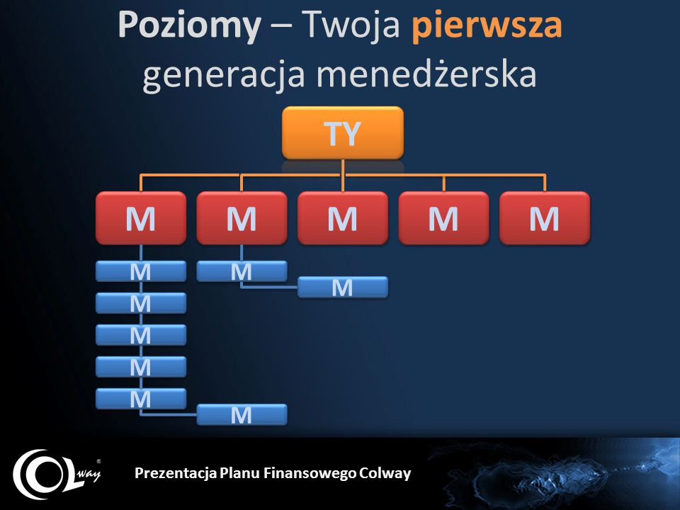 Poziomy – Twoja pierwsza generacja menedżerska Prezentacja Planu Finansowego Colway M M M M M M M M M M M M M M M M M M M M M M M M M M
