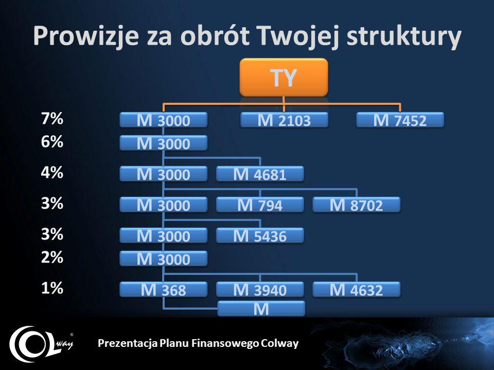 Prowizje za obrót Twojej struktury Prezentacja Planu Finansowego Colway M 3000 M 368 M M M 2103 7% 6% 4% 3% 2% M 3000 1% M 7452 M 4681 M 794 M 8702 M 5436 M 3940 M 4632
