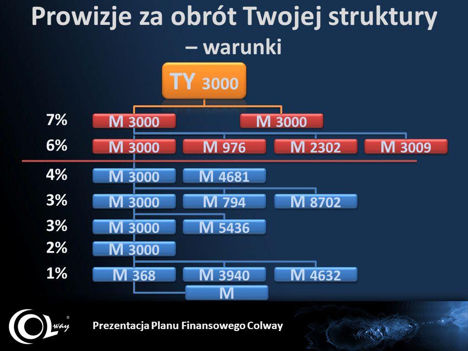 Prowizje za obrót Twojej struktury – warunki Prezentacja Planu Finansowego Colway M 3000 M 368 M M M 3000 7% 6% 4% 3% 2% M 3000 1% M 976 M 2302 M 3009