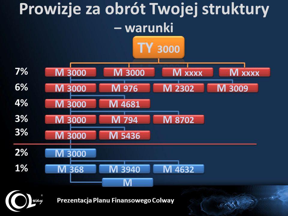 Prowizje za obrót Twojej struktury – warunki Prezentacja Planu Finansowego Colway M 3000 M 368 M M M 3000 7% 6% 4% 3% 2% M 3000 1% M xxxx M 976 M 2302