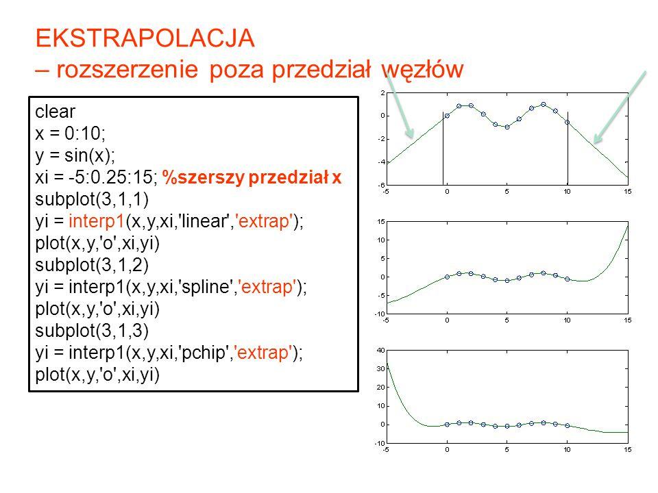 18 clear x = 0:10; y = sin(x); xi = -5:0.25:15; %szerszy przedział x subplot(3,1,1) yi = interp1(x,y,xi,'linear','extrap'); plot(x,y,'o',xi,yi) subplo