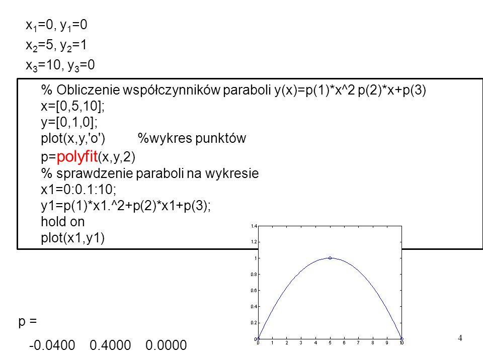 4 x 1 =0, y 1 =0 x 2 =5, y 2 =1 x 3 =10, y 3 =0 % Obliczenie współczynników paraboli y(x)=p(1)*x^2 p(2)*x+p(3) x=[0,5,10]; y=[0,1,0]; plot(x,y,'o')%wy