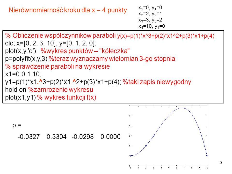 5 x 1 =0, y 1 =0 x 2 =2, y 2 =1 x 3 =3, y 3 =2 x 4 =10, y 4 =0 Nierównomierność kroku dla x – 4 punkty % Obliczenie współczynników paraboli y(x)=p(1)*