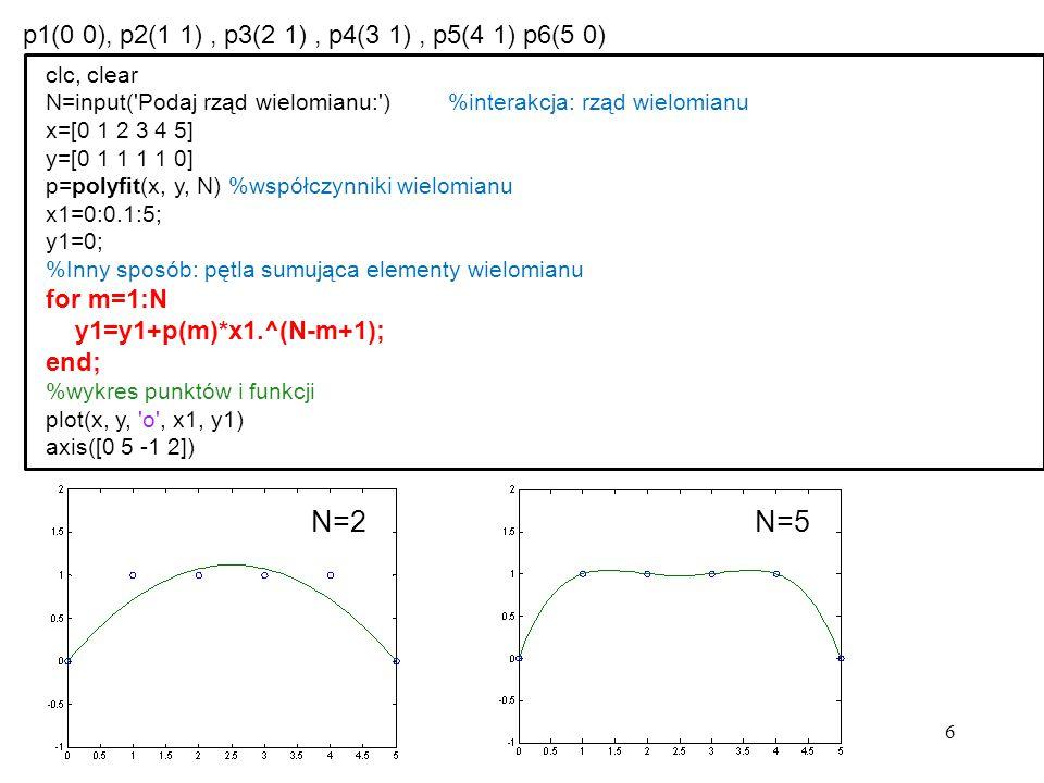 6 p1(0 0), p2(1 1), p3(2 1), p4(3 1), p5(4 1) p6(5 0) clc, clear N=input('Podaj rząd wielomianu:') %interakcja: rząd wielomianu x=[0 1 2 3 4 5] y=[0 1