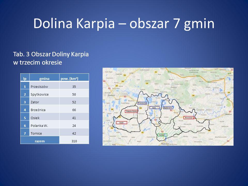 Dolina Karpia – obszar 7 gmin lpgminapow. [km 2 ] 1Przeciszów35 2Spytkowice50 3Zator52 4Brzeźnica66 5Osiek41 6Polanka W.24 7Tomice42 razem310 Tab. 3 O