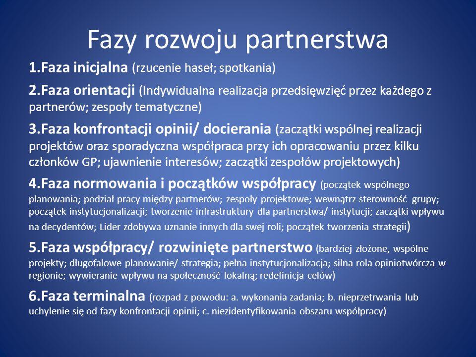 Fazy rozwoju partnerstwa 1.Faza inicjalna (rzucenie haseł; spotkania) 2.Faza orientacji (Indywidualna realizacja przedsięwzięć przez każdego z partnerów; zespoły tematyczne) 3.Faza konfrontacji opinii/ docierania (zaczątki wspólnej realizacji projektów oraz sporadyczna współpraca przy ich opracowaniu przez kilku członków GP; ujawnienie interesów; zaczątki zespołów projektowych) 4.Faza normowania i początków współpracy (początek wspólnego planowania; podział pracy między partnerów; zespoły projektowe; wewnątrz-sterowność grupy; początek instytucjonalizacji; tworzenie infrastruktury dla partnerstwa/ instytucji; zaczątki wpływu na decydentów; Lider zdobywa uznanie innych dla swej roli; początek tworzenia strategii ) 5.Faza współpracy/ rozwinięte partnerstwo (bardziej złożone, wspólne projekty; długofalowe planowanie/ strategia; pełna instytucjonalizacja; silna rola opiniotwórcza w regionie; wywieranie wpływu na społeczność lokalną; redefinicja celów) 6.Faza terminalna (rozpad z powodu: a.