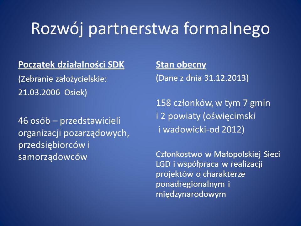 Rozwój partnerstwa formalnego Początek działalności SDK (Zebranie założycielskie: 21.03.2006 Osiek) 46 osób – przedstawicieli organizacji pozarządowych, przedsiębiorców i samorządowców Stan obecny (Dane z dnia 31.12.2013) 158 członków, w tym 7 gmin i 2 powiaty (oświęcimski i wadowicki-od 2012) Członkostwo w Małopolskiej Sieci LGD i współpraca w realizacji projektów o charakterze ponadregionalnym i międzynarodowym