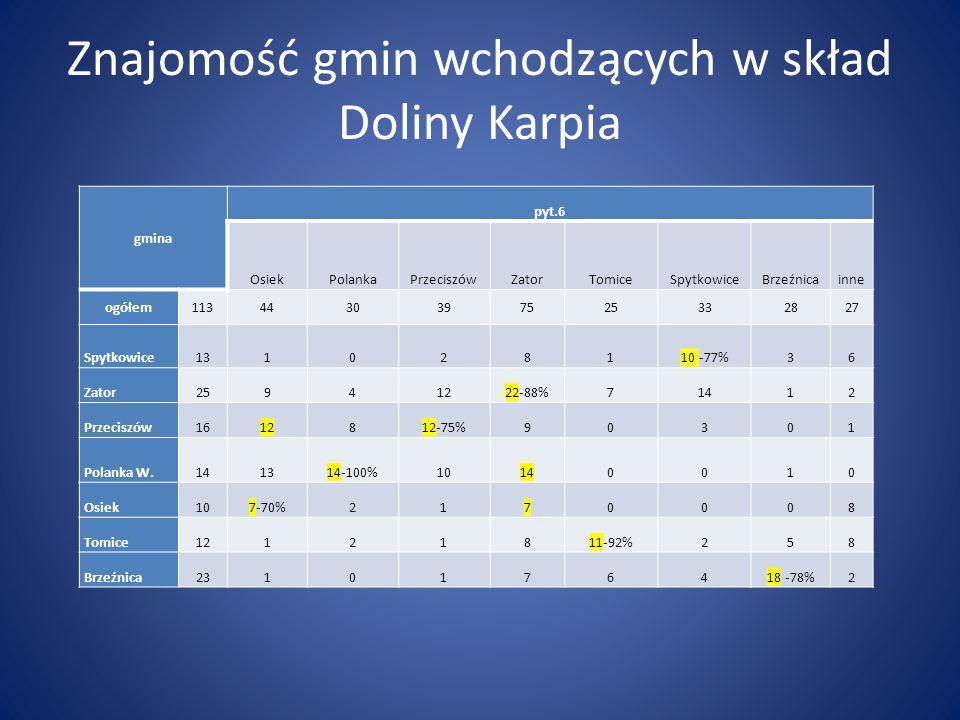 Znajomość gmin wchodzących w skład Doliny Karpia gmina pyt.6 OsiekPolankaPrzeciszówZatorTomiceSpytkowiceBrzeźnicainne ogółem1134430397525332827 Spytko