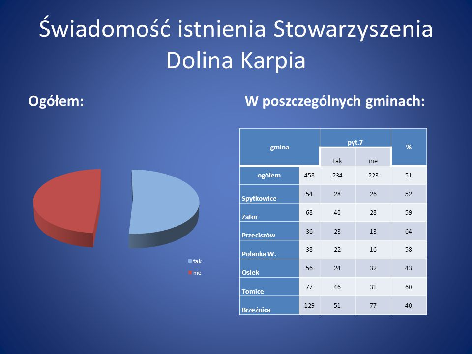 Świadomość istnienia Stowarzyszenia Dolina Karpia Ogółem:W poszczególnych gminach: gmina pyt.7 % taknie ogółem45823422351 Spytkowice 54282652 Zator 68402859 Przeciszów 36231364 Polanka W.