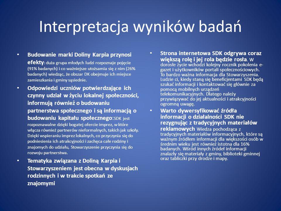 Interpretacja wyników badań Budowanie marki Doliny Karpia przynosi efekty : duża grupa młodych ludzi rozpoznaje pojęcie (91% badanych) i co ważniejsze