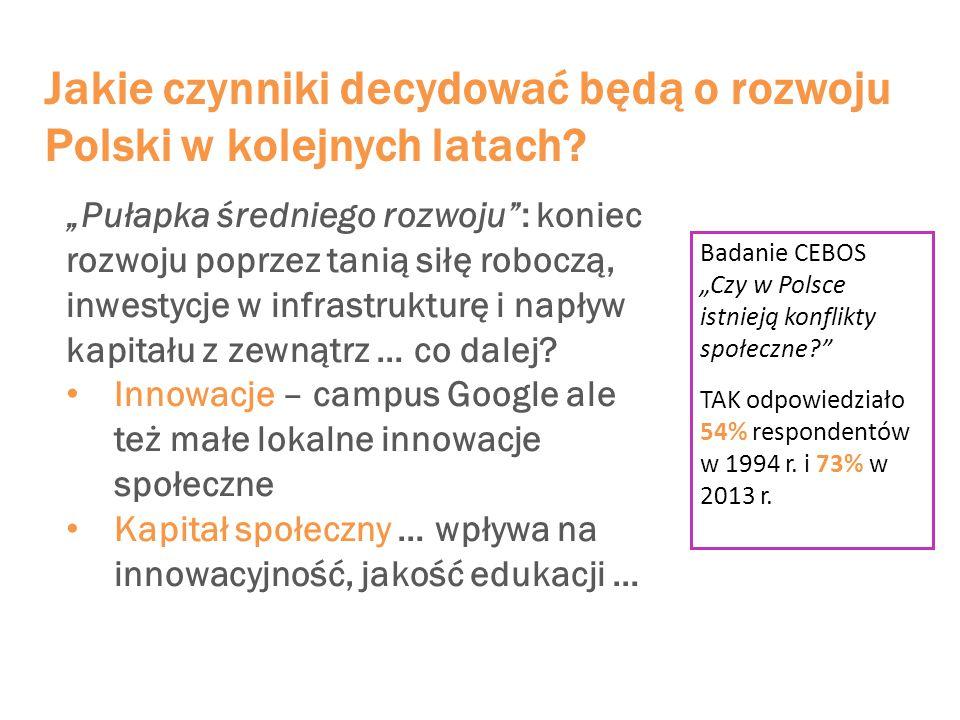 Jakie czynniki decydować będą o rozwoju Polski w kolejnych latach.
