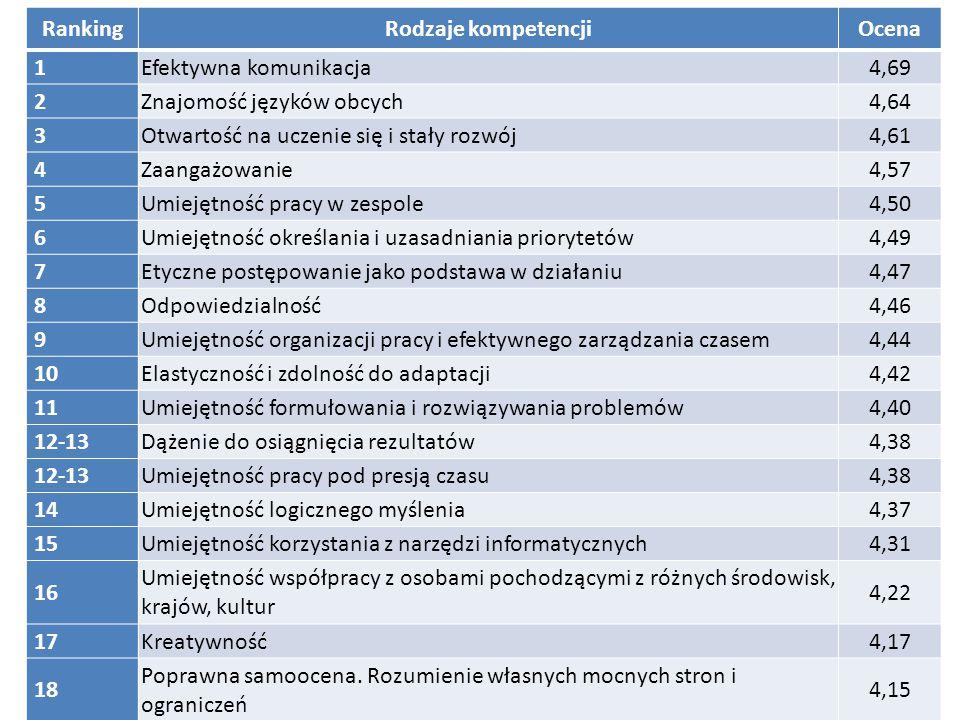 RankingRodzaje kompetencjiOcena 1Efektywna komunikacja4,69 2Znajomość języków obcych4,64 3Otwartość na uczenie się i stały rozwój4,61 4Zaangażowanie4,57 5Umiejętność pracy w zespole4,50 6Umiejętność określania i uzasadniania priorytetów4,49 7Etyczne postępowanie jako podstawa w działaniu4,47 8Odpowiedzialność4,46 9Umiejętność organizacji pracy i efektywnego zarządzania czasem4,44 10Elastyczność i zdolność do adaptacji4,42 11Umiejętność formułowania i rozwiązywania problemów4,40 12-13Dążenie do osiągnięcia rezultatów4,38 12-13Umiejętność pracy pod presją czasu4,38 14Umiejętność logicznego myślenia4,37 15Umiejętność korzystania z narzędzi informatycznych4,31 16 Umiejętność współpracy z osobami pochodzącymi z różnych środowisk, krajów, kultur 4,22 17Kreatywność4,17 18 Poprawna samoocena.