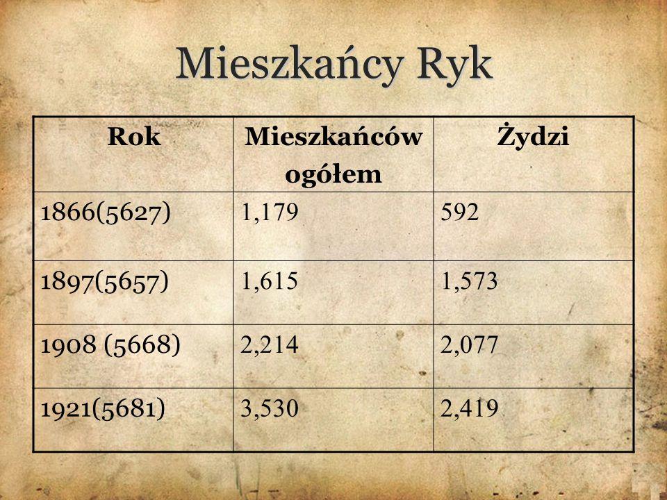 Mieszkańcy Ryk RokMieszkańców ogółem Żydzi 1866(5627) 1,179592 1897(5657) 1,6151,573 1908 (5668) 2,2142,077 1921(5681) 3,5302,419