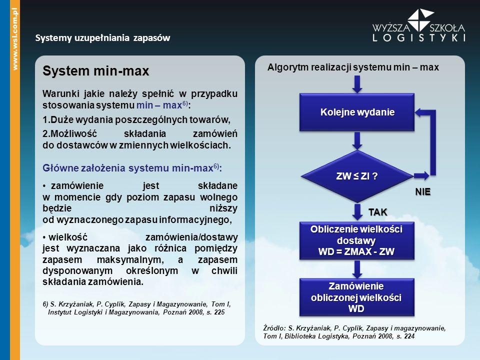 System min-max Warunki jakie należy spełnić w przypadku stosowania systemu min – max 6) : 1.Duże wydania poszczególnych towarów, 2.Możliwość składania zamówień do dostawców w zmiennych wielkościach.