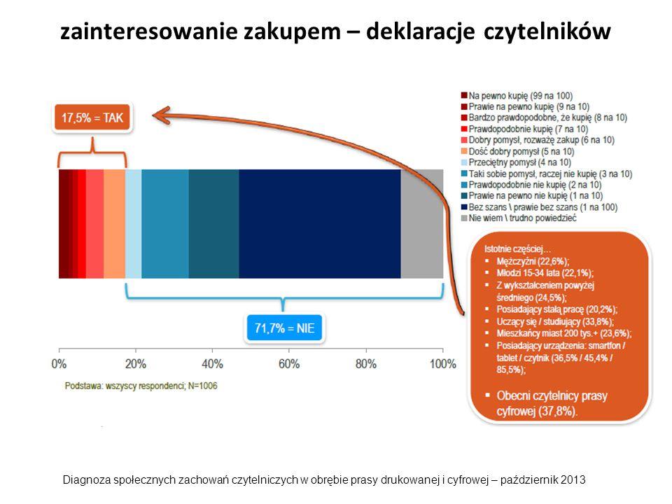 zainteresowanie zakupem – deklaracje czytelników Diagnoza społecznych zachowań czytelniczych w obrębie prasy drukowanej i cyfrowej – październik 2013