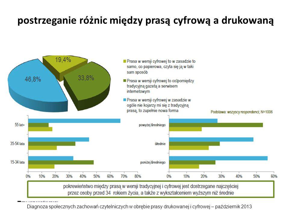 prognozy i perspektywy Z badań Biblioteki Narodowej wynika że wzrosła liczba Polaków (o 9% z 32 do 41), którzy w ciągu ostatniego roku nie czytali żadnej książki, ale jednocześnie w ciągu ostatniego miesiąca zapoznali się z co najmniej trzystronicowym tekstem.