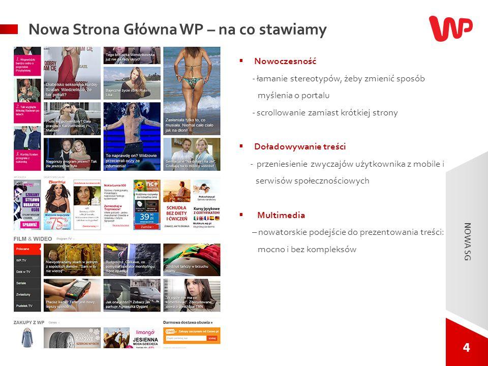 4 4 NOWA SG. Nowa Strona Główna WP – na co stawiamy  Nowoczesność - łamanie stereotypów, żeby zmienić sposób myślenia o portalu - scrollowanie zamias