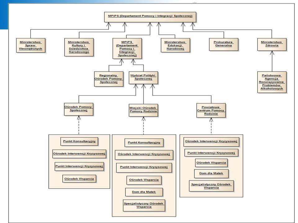 Typy jednostek, które uczestniczą w procesie sprawozdawczym: MENMinisterstwo Edukacji Narodowej MKiDNMinisterstwo Kultury i Dziedzictwa Narodowego MNi