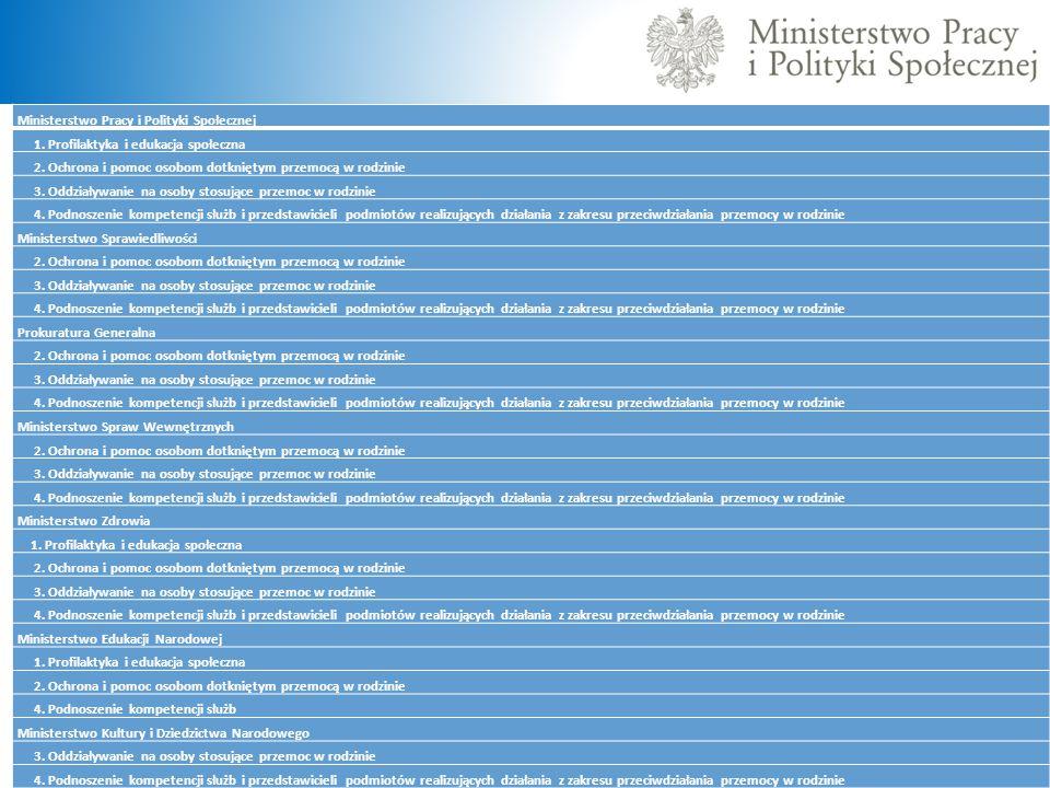 Ministerstwo Pracy i Polityki Społecznej 1. Profilaktyka i edukacja społeczna 2. Ochrona i pomoc osobom dotkniętym przemocą w rodzinie 3. Oddziaływani