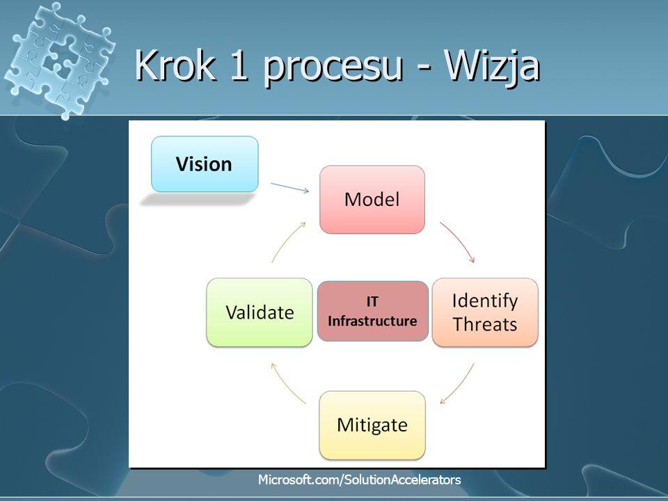 Krok 1 procesu - Wizja Microsoft.com/SolutionAccelerators
