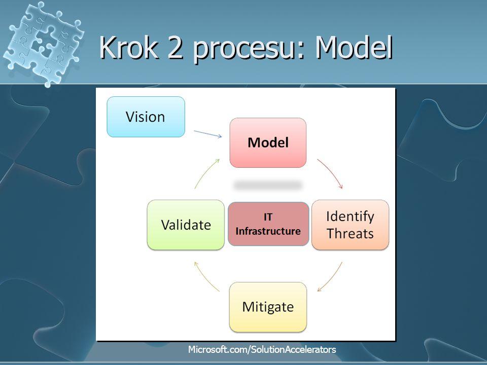 Krok 2 procesu: Model Microsoft.com/SolutionAccelerators