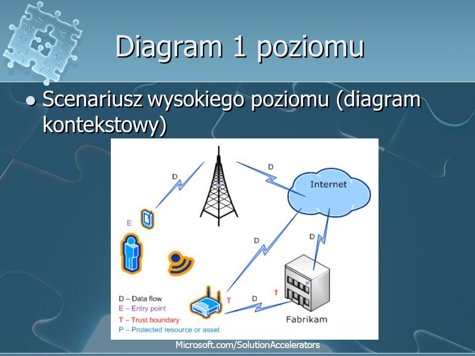 Diagram 1 poziomu Scenariusz wysokiego poziomu (diagram kontekstowy) Microsoft.com/SolutionAccelerators