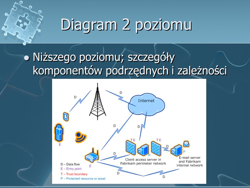 Diagram 2 poziomu Niższego poziomu; szczegóły komponentów podrzędnych i zależności Microsoft.com/SolutionAccelerator s