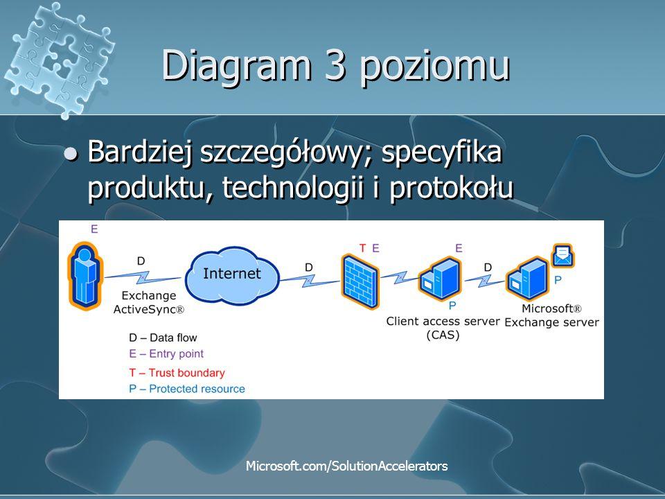 Diagram 3 poziomu Bardziej szczegółowy; specyfika produktu, technologii i protokołu Microsoft.com/SolutionAccelerators