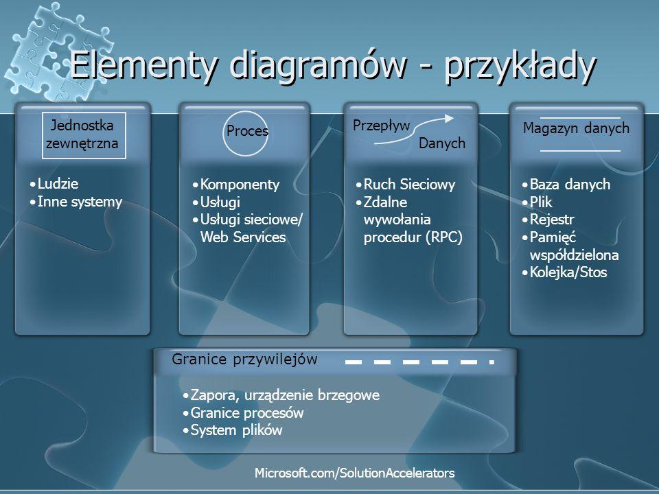 Elementy diagramów - przykłady Ludzie Inne systemy Ruch Sieciowy Zdalne wywołania procedur (RPC) Komponenty Usługi Usługi sieciowe/ Web Services Baza